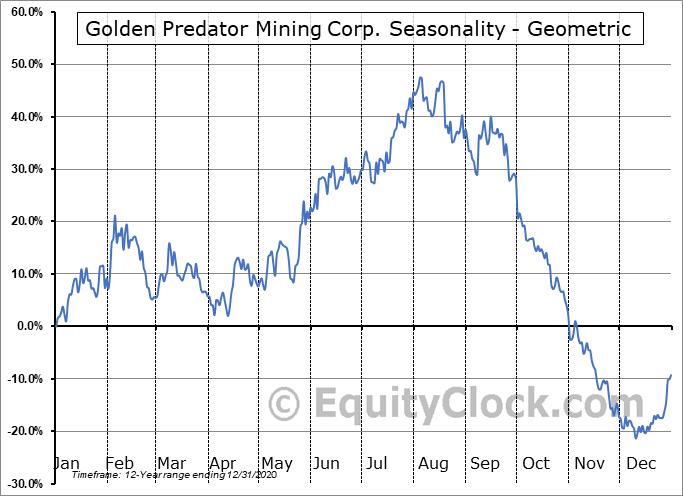 Golden Predator Mining Corp. (TSXV:GPY.V) Seasonality