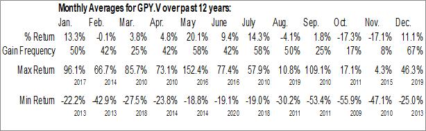 Monthly Seasonal Golden Predator Mining Corp. (TSXV:GPY.V)