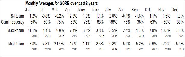 Monthly Seasonal FlexShares Global Quality Real Estate Index Fund (AMEX:GQRE)