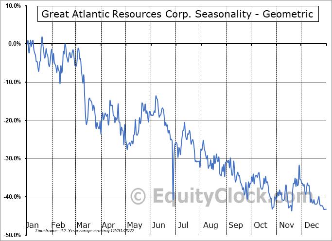 Great Atlantic Resources Corp. (TSXV:GR.V) Seasonality