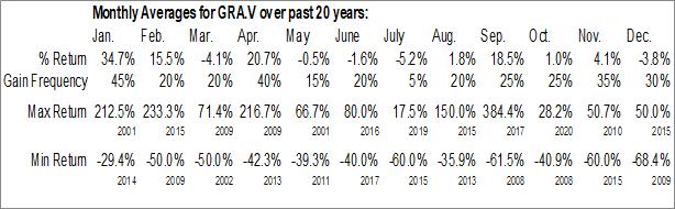Monthly Seasonal NanoXplore, Inc. (TSXV:GRA.V)
