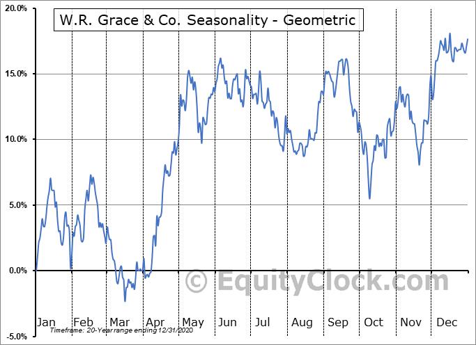 W.R. Grace & Co. (NYSE:GRA) Seasonality