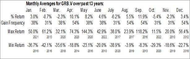 Monthly Seasonal Greenbriar Capital Corp. (TSXV:GRB.V)