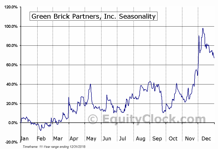 Green Brick Partners, Inc. (NASD:GRBK) Seasonal Chart