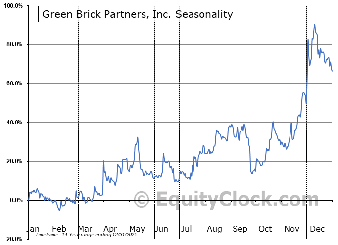 Green Brick Partners, Inc. (NASD:GRBK) Seasonality