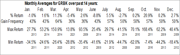 Monthly Seasonal Green Brick Partners, Inc. (NASD:GRBK)