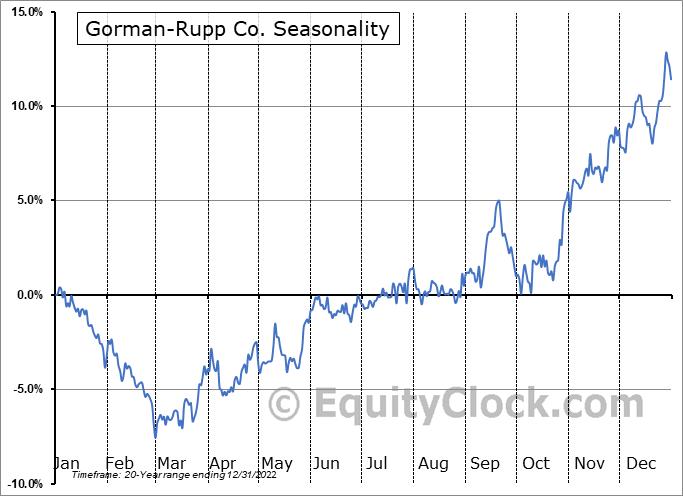 Gorman-Rupp Co. (NYSE:GRC) Seasonal Chart