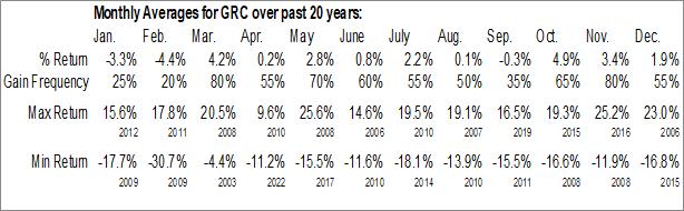 Monthly Seasonal Gorman-Rupp Co. (NYSE:GRC)
