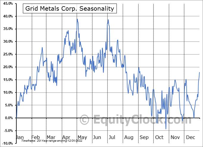 Grid Metals Corp. (TSXV:GRDM.V) Seasonality