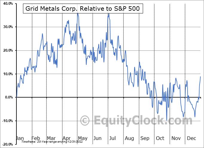 GRDM.V Relative to the S&P 500