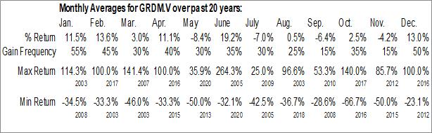 Monthly Seasonal Grid Metals Corp. (TSXV:GRDM.V)
