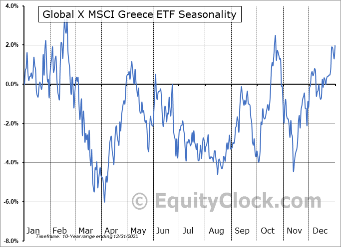 Global X MSCI Greece ETF (AMEX:GREK) Seasonality