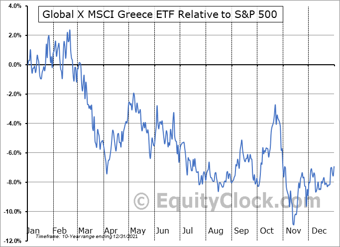 GREK Relative to the S&P 500