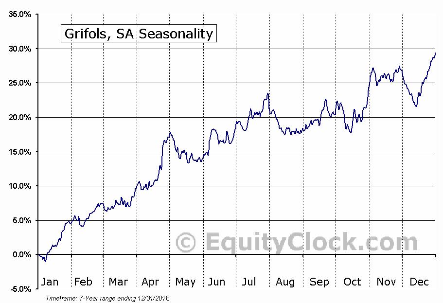 Grifols, SA (NASD:GRFS) Seasonal Chart