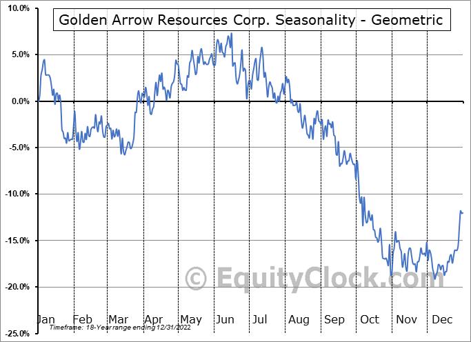 Golden Arrow Resources Corp. (TSXV:GRG.V) Seasonality