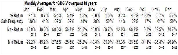 Monthly Seasonal Golden Arrow Resources Corp. (TSXV:GRG.V)