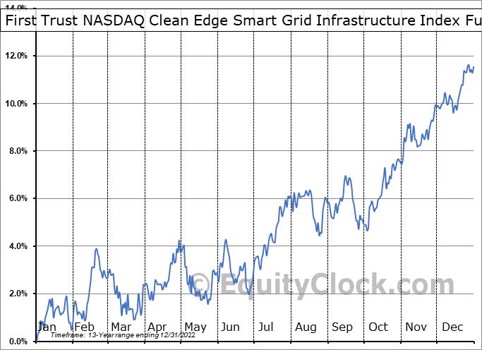 First Trust NASDAQ Clean Edge Smart Grid Infrastructure Index Fund (NASD:GRID) Seasonal Chart