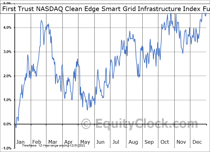 GRID Relative to the S&P 500