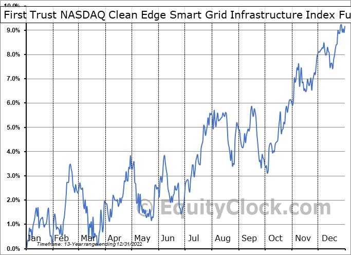 First Trust NASDAQ Clean Edge Smart Grid Infrastructure Index Fund (NASD:GRID) Seasonality