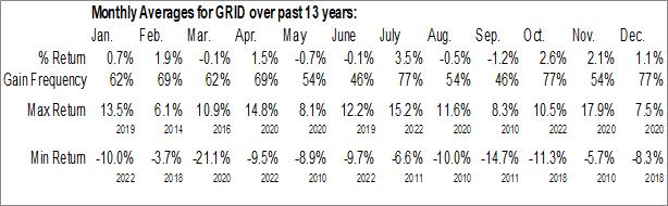 Monthly Seasonal First Trust NASDAQ Clean Edge Smart Grid Infrastructure Index Fund (NASD:GRID)