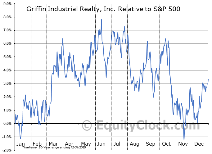 GRIF Relative to the S&P 500