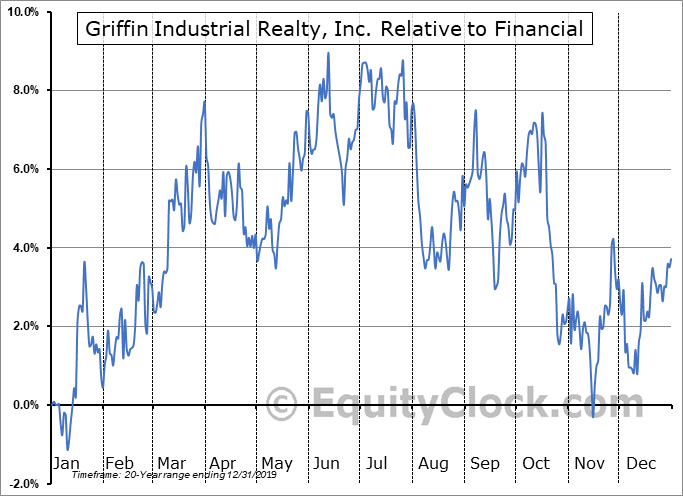 GRIF Relative to the Sector
