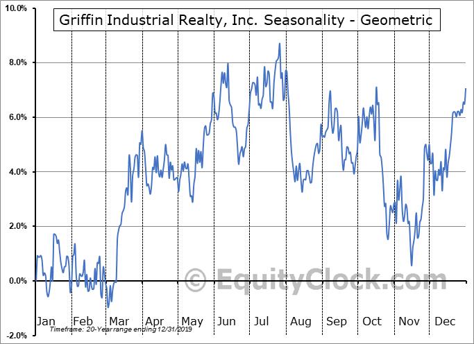 Griffin Industrial Realty, Inc. (NASD:GRIF) Seasonality