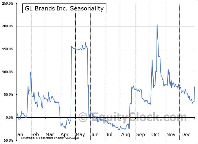 GL Brands Inc. (OTCMKT:GRLB) Seasonality