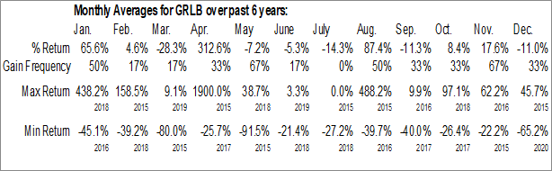 Monthly Seasonal GL Brands Inc. (OTCMKT:GRLB)