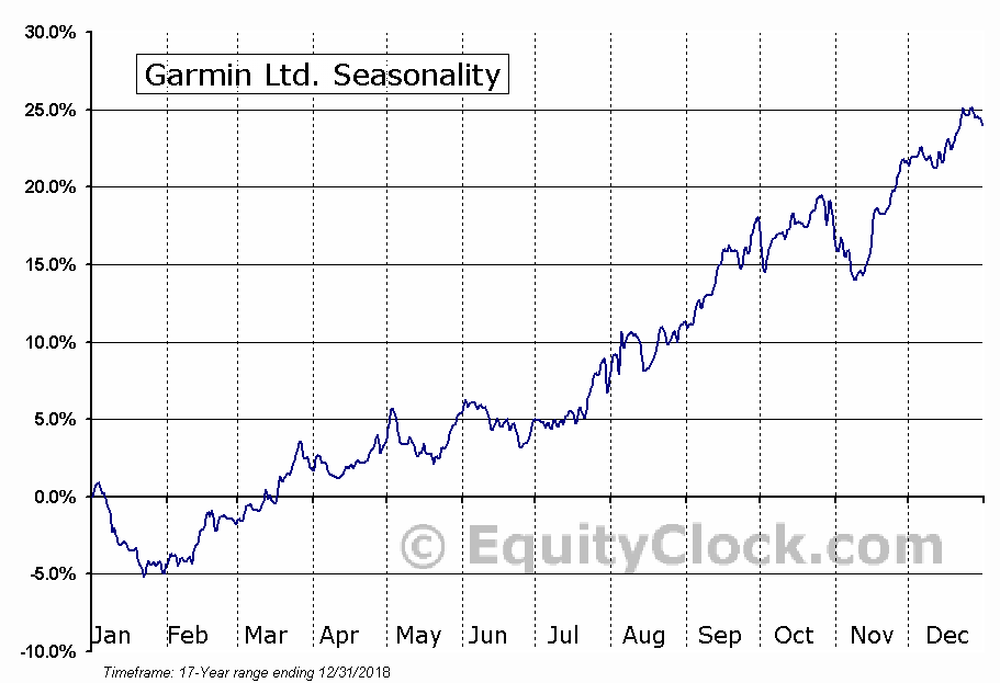 Garmin Ltd. (NASD:GRMN) Seasonal Chart