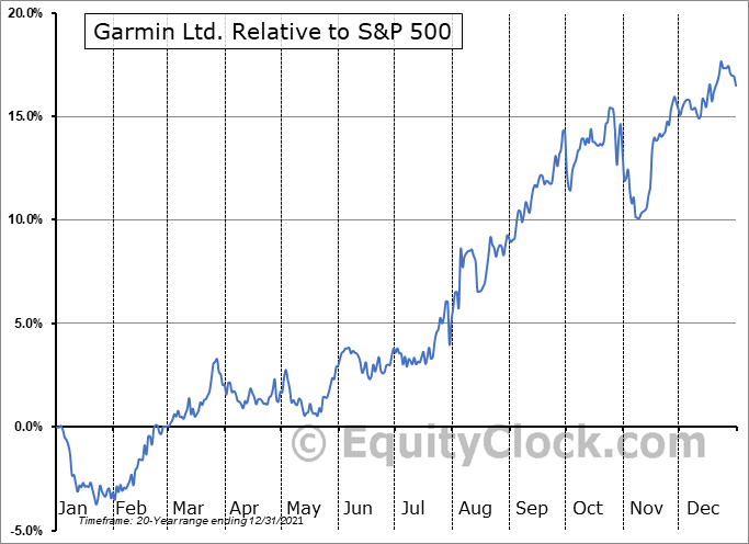 GRMN Relative to the S&P 500