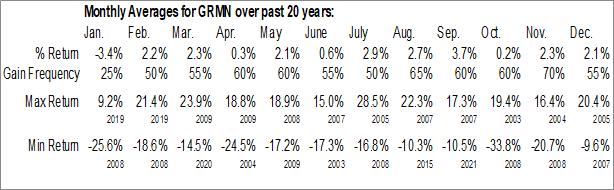 Monthly Seasonal Garmin Ltd. (NASD:GRMN)