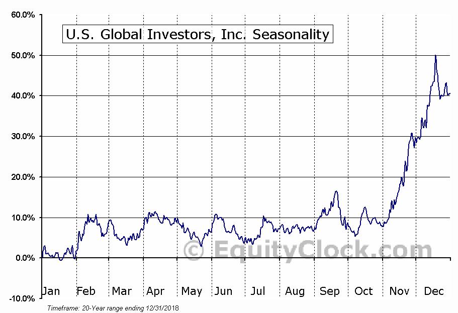 U.S. Global Investors, Inc. (NASD:GROW) Seasonal Chart