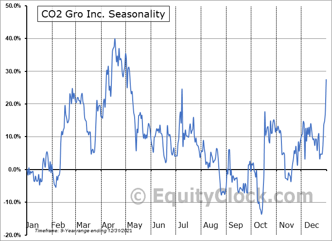 CO2 Gro Inc. (TSXV:GROW.V) Seasonality