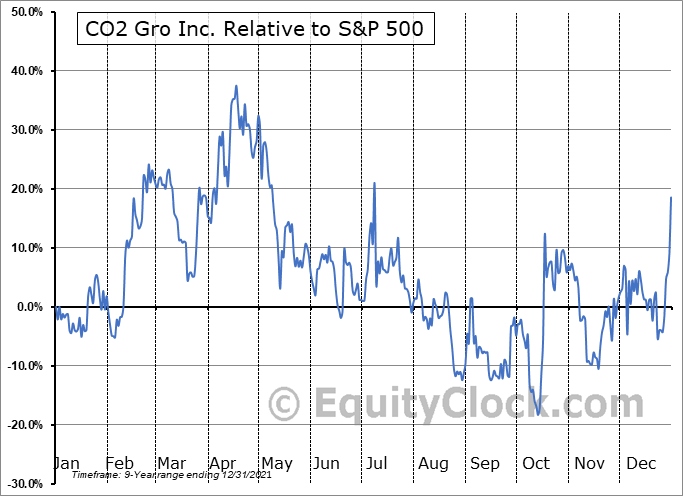 GROW.V Relative to the S&P 500