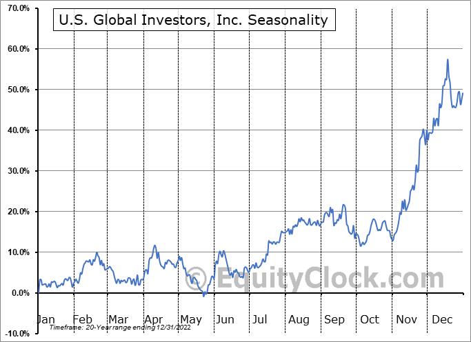 U.S. Global Investors, Inc. Seasonal Chart
