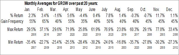 Monthly Seasonal U.S. Global Investors, Inc. (NASD:GROW)