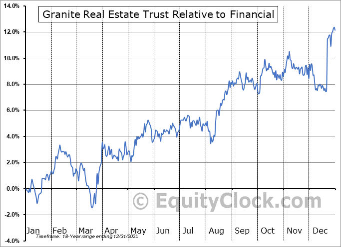 GRP-U Relative to the Sector