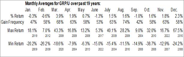 Monthly Seasonal Granite Real Estate Trust (NYSE:GRP/U)