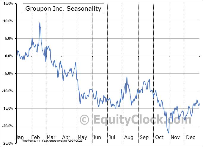 Groupon Inc. (NASD:GRPN) Seasonality