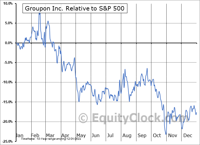 GRPN Relative to the S&P 500