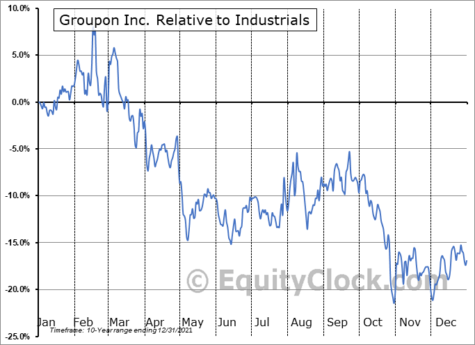 GRPN Relative to the Sector