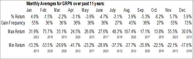 Monthly Seasonal Groupon Inc. (NASD:GRPN)