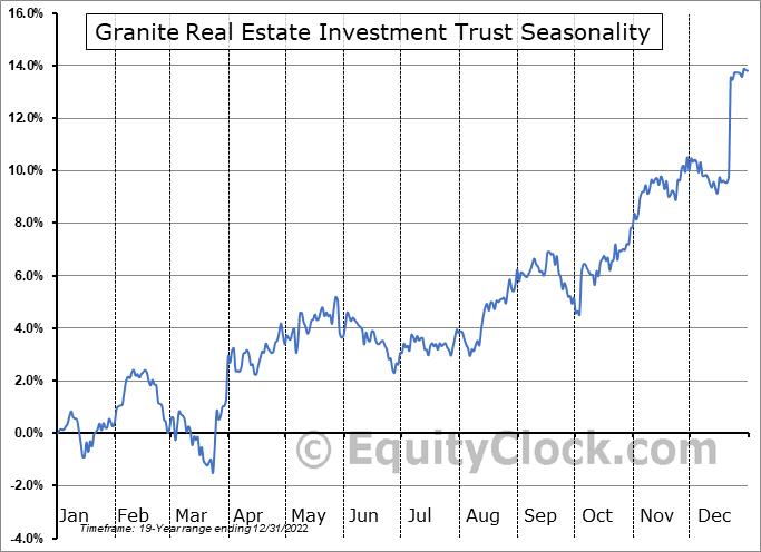 Granite Real Estate Investment Trust (TSE:GRT/UN.TO) Seasonal Chart