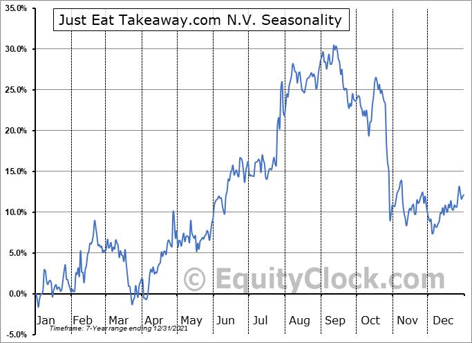 GrubHub Inc. (NYSE:GRUB) Seasonal Chart