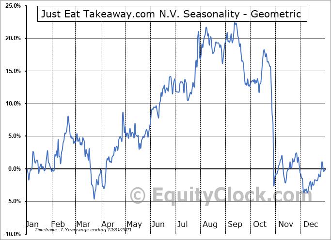 GrubHub Inc. (NYSE:GRUB) Seasonality