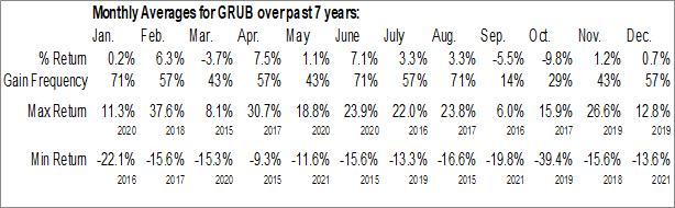 Monthly Seasonal GrubHub Inc. (NYSE:GRUB)