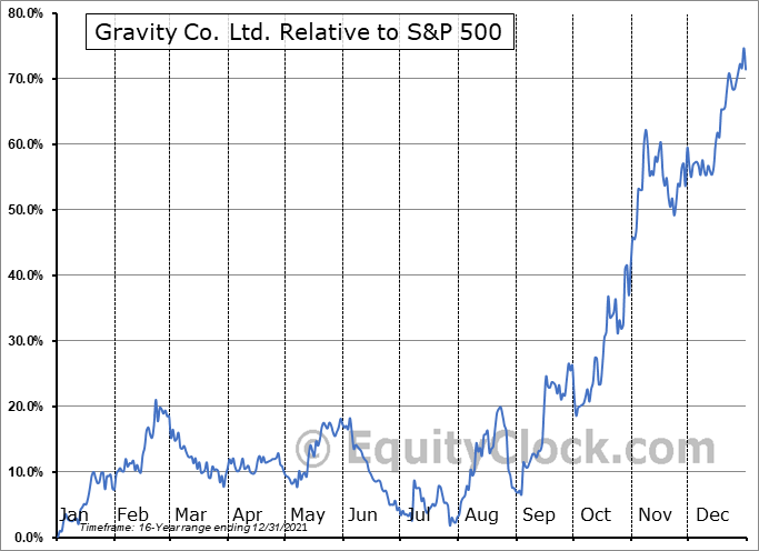 GRVY Relative to the S&P 500
