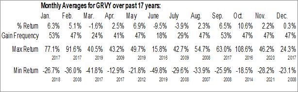 Monthly Seasonal Gravity Co. Ltd. (NASD:GRVY)