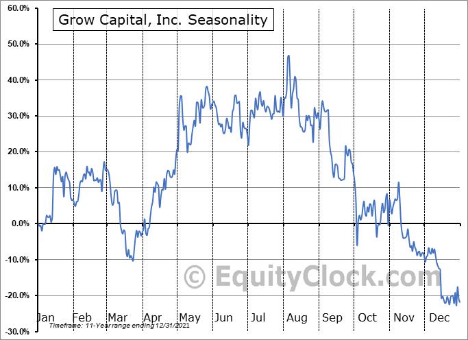 Grow Capital, Inc. (OTCMKT:GRWC) Seasonality